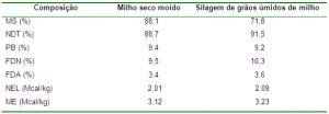 tabela silagem-de-grao-umido-saiba-como-conservar1