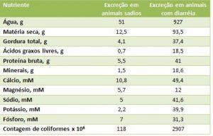 tabela de nutrientes do soro para bezerros