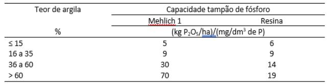 fosfatagem no cafeeiro